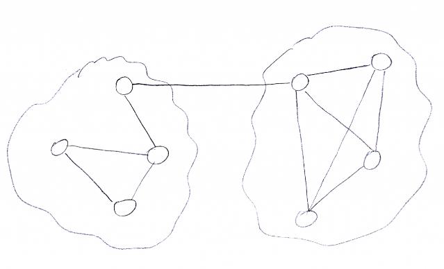 Struttura grafo blog ipotizzata